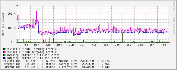 1Gbps Uplink1