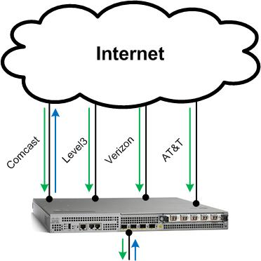 Multihomed BGP Router 1