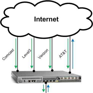 Multihomed BGP Router 2