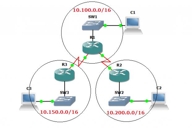 topology-ip-summary