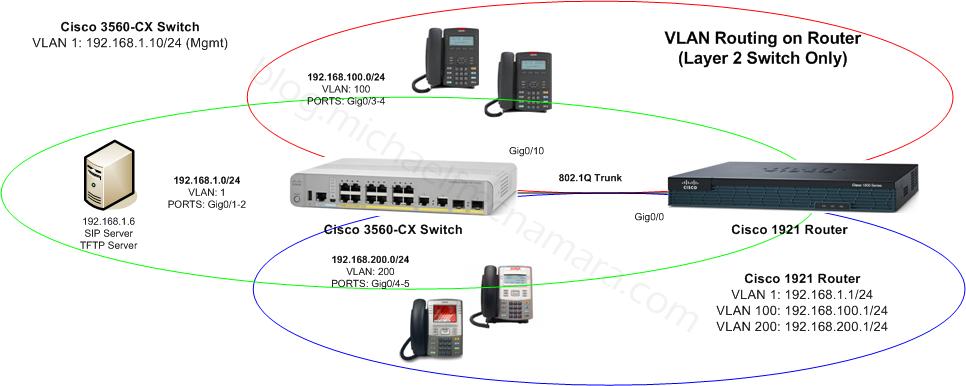 VLAN-IP-Routing-Cisco-2